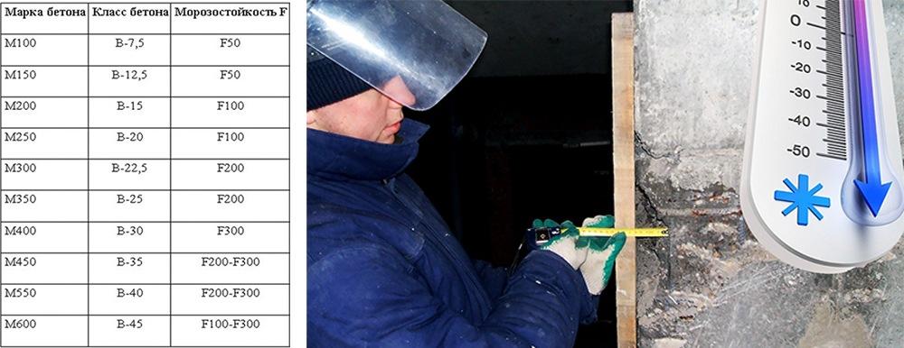 В бетоне f раствор готовый кладочный цементный марка 100 цена за м3
