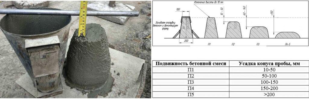 бетон f200 характеристики
