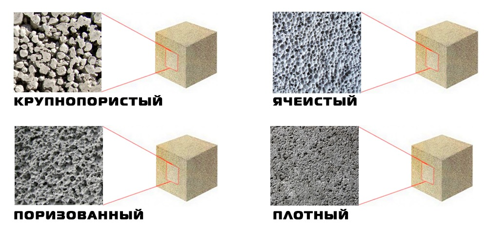 Вид бетона это купить вибратор для бетона в нижнем новгороде